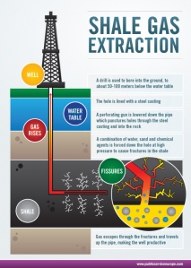 shale-gas-extraction